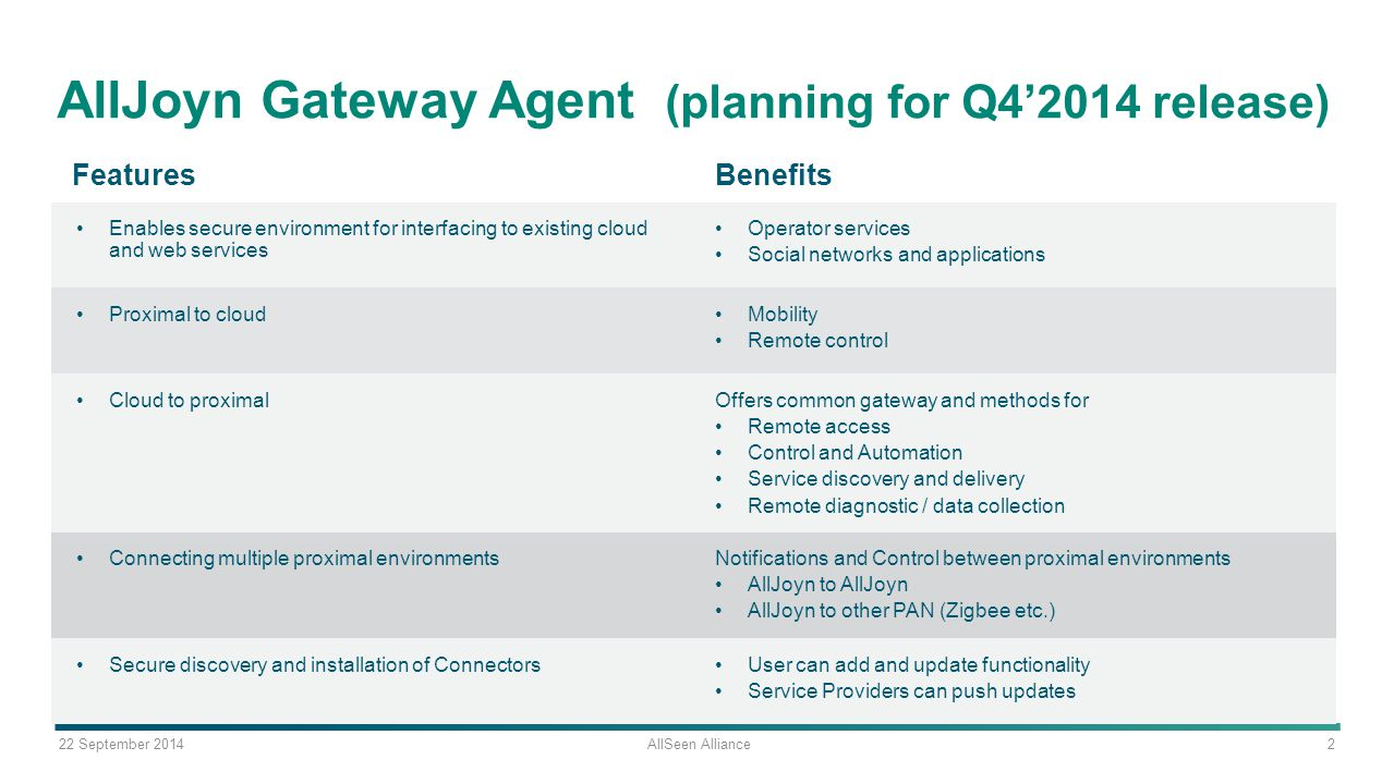 AllJoyn Gateway Agent (planning for Q4'2014 release)