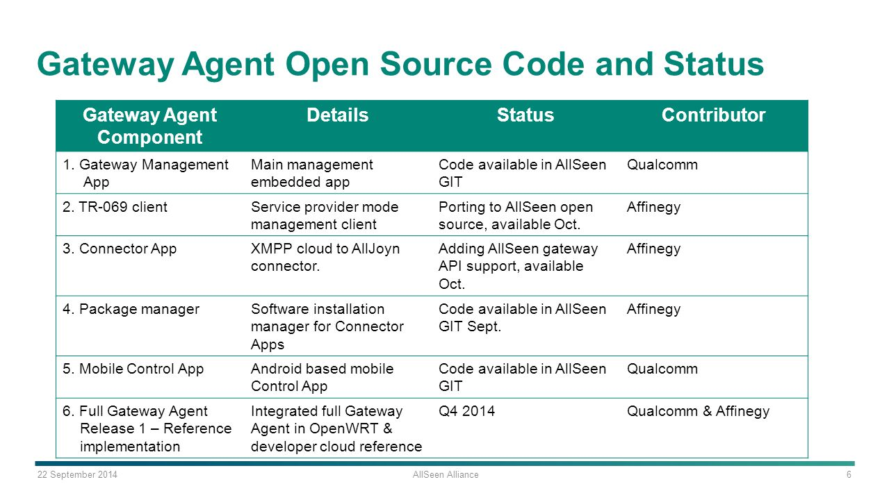 Gateway Agent Open Source Code and Status
