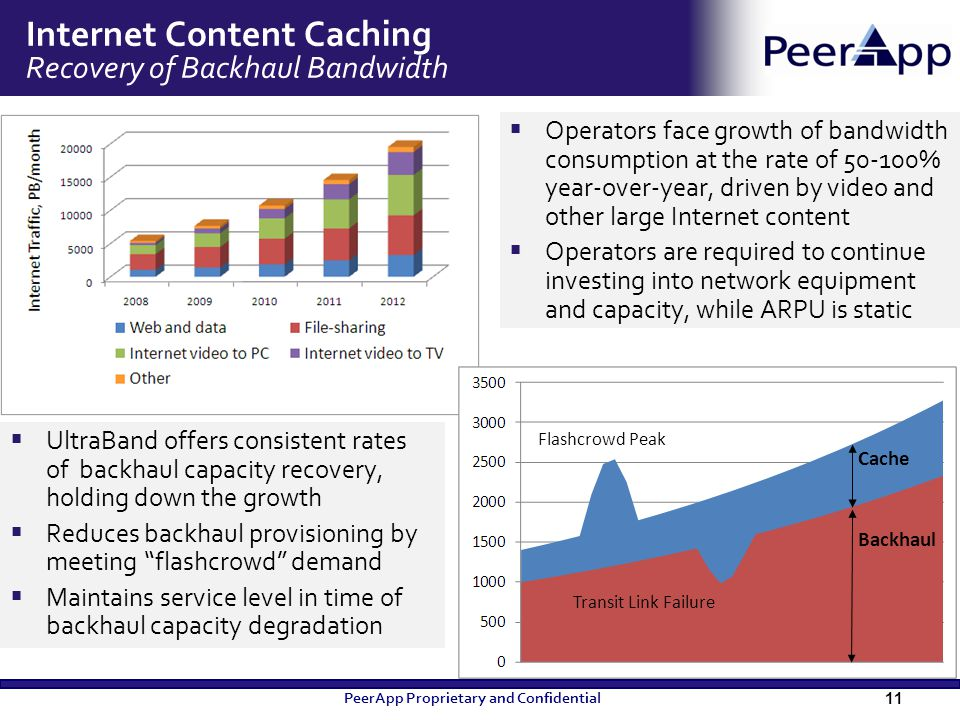Internet Content Caching Recovery of Backhaul Bandwidth