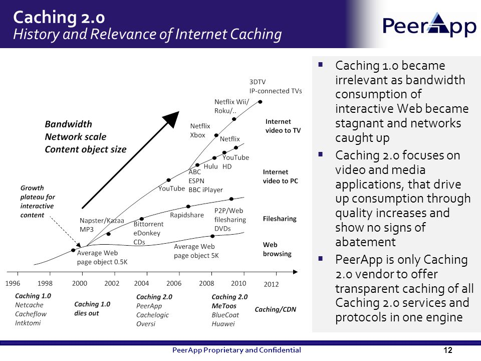 Caching 2.0 History and Relevance of Internet Caching