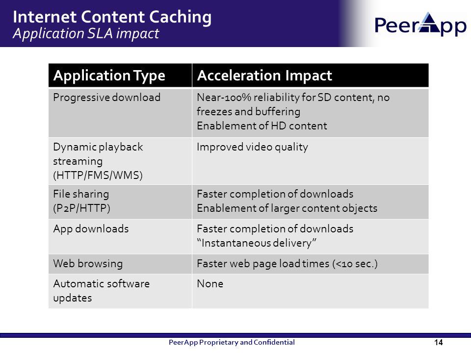 Internet Content Caching Application SLA impact