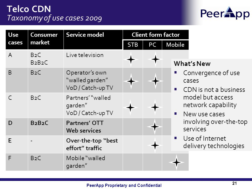 Telco CDN Taxonomy of use cases 2009