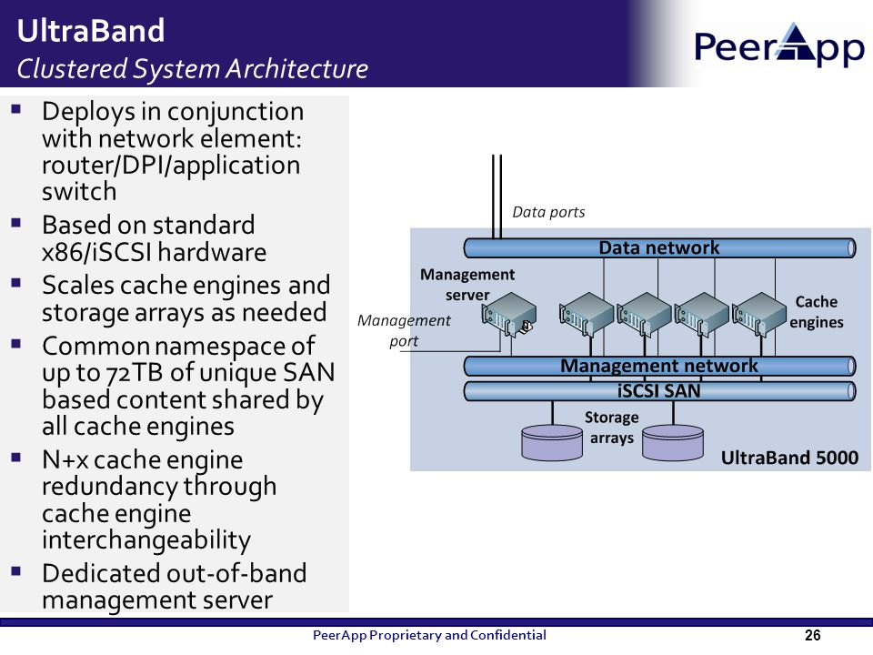 UltraBand Clustered System Architecture