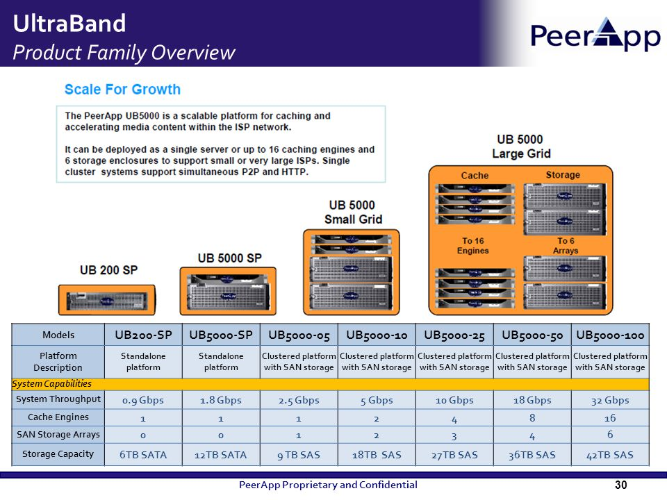 UltraBand Product Family Overview
