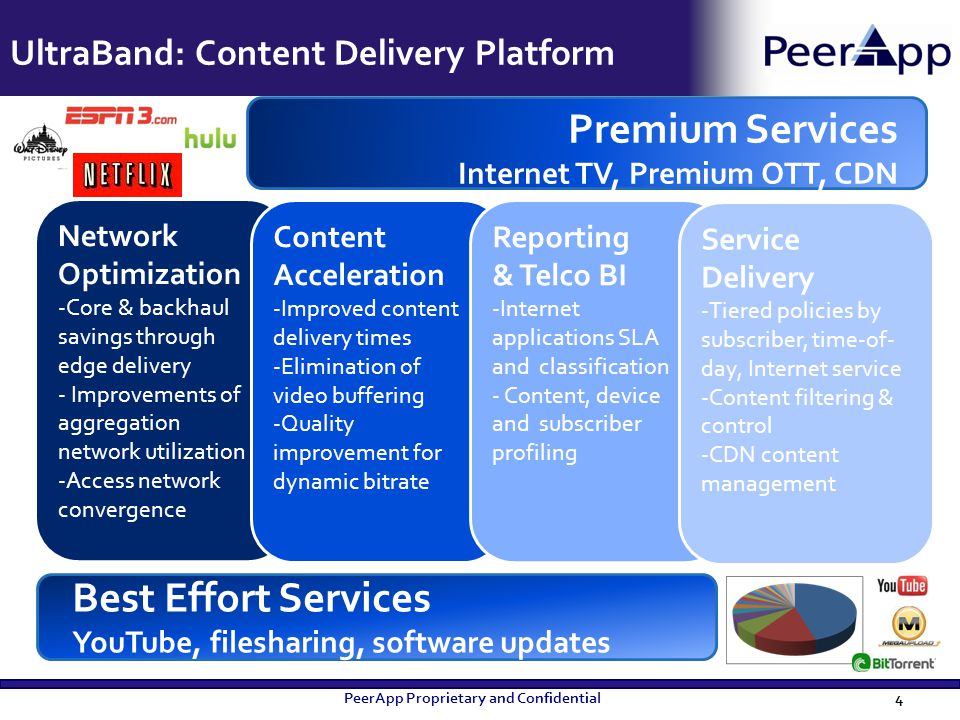 UltraBand: Content Delivery Platform
