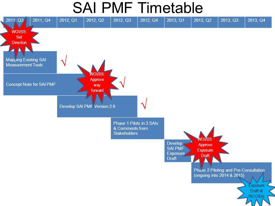 SAI PMF Timetable    WGVBS: Set Direction