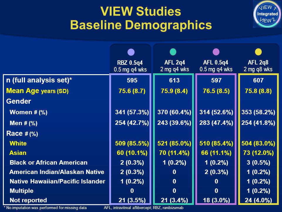 VIEW Studies Baseline Demographics