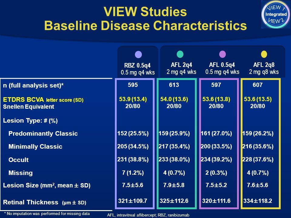 VIEW Studies Baseline Disease Characteristics