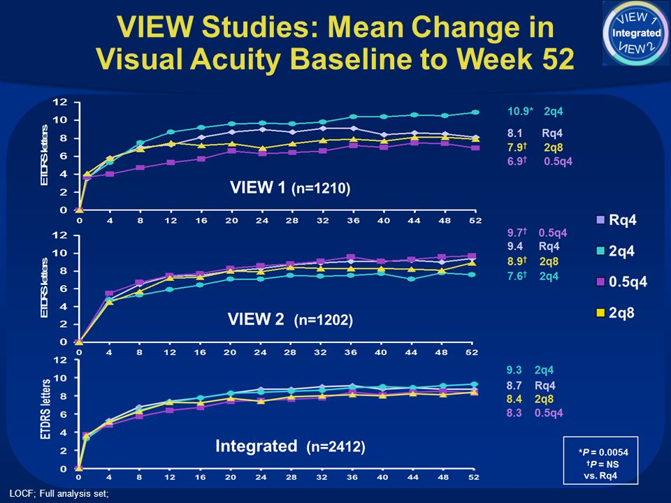 VIEW Studies: Mean Change in Visual Acuity Baseline to Week 52