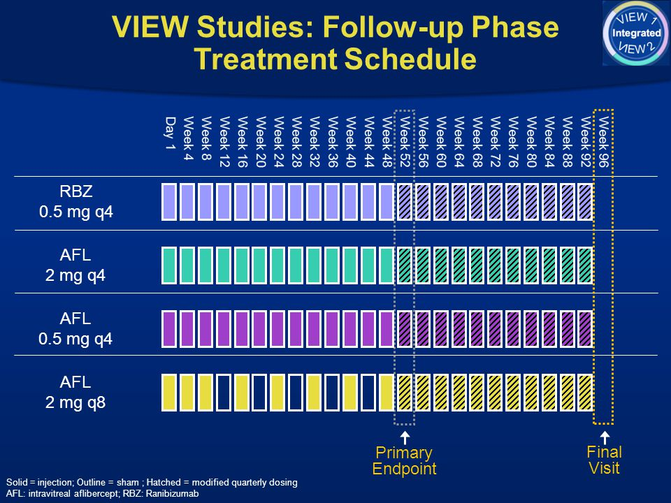 VIEW Studies: Follow-up Phase Treatment Schedule