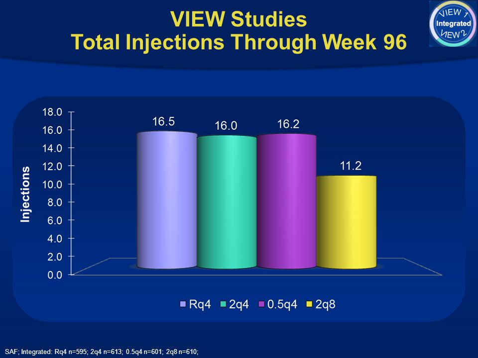 VIEW Studies Total Injections Through Week 96
