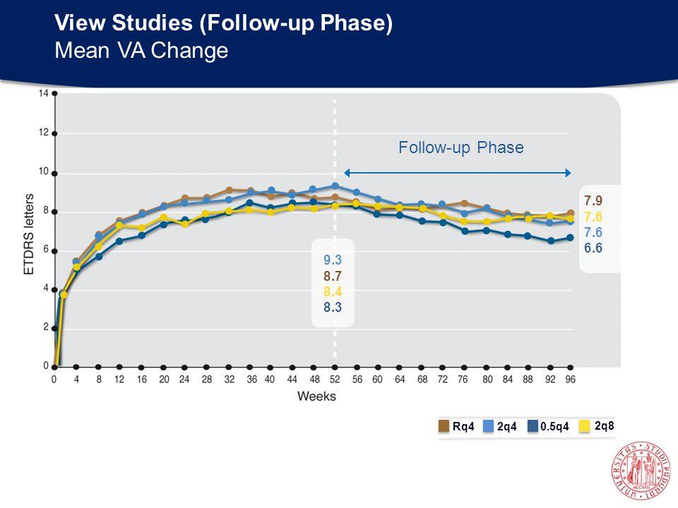 View Studies (Follow-up Phase) Mean VA Change