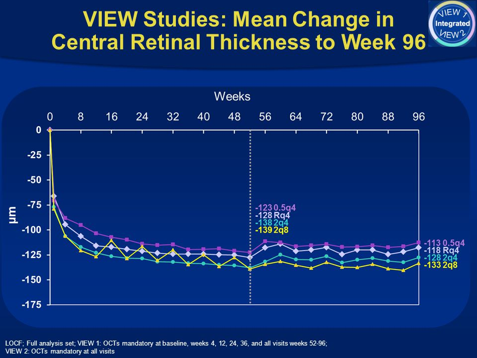 VIEW Studies: Mean Change in Central Retinal Thickness to Week 96