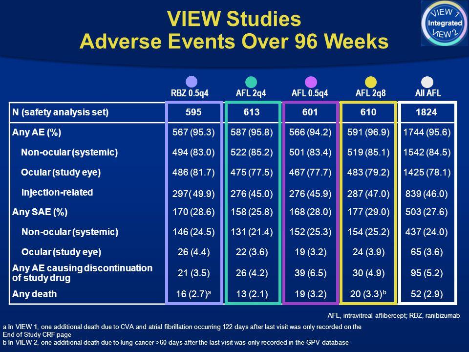 VIEW Studies Adverse Events Over 96 Weeks