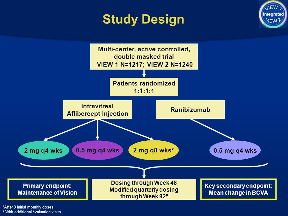 Study Design Multi-center, active controlled, double masked trial VIEW 1 N=1217; VIEW 2 N=1240. Patients randomized 1:1:1:1.