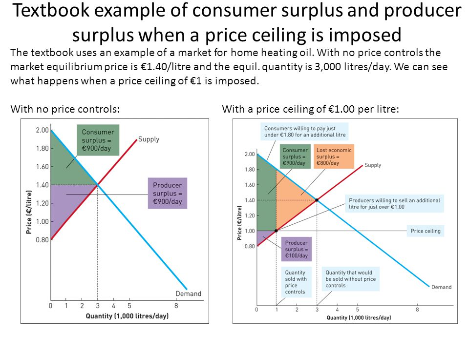 Textbook example of consumer surplus and producer surplus when a price ceiling is imposed