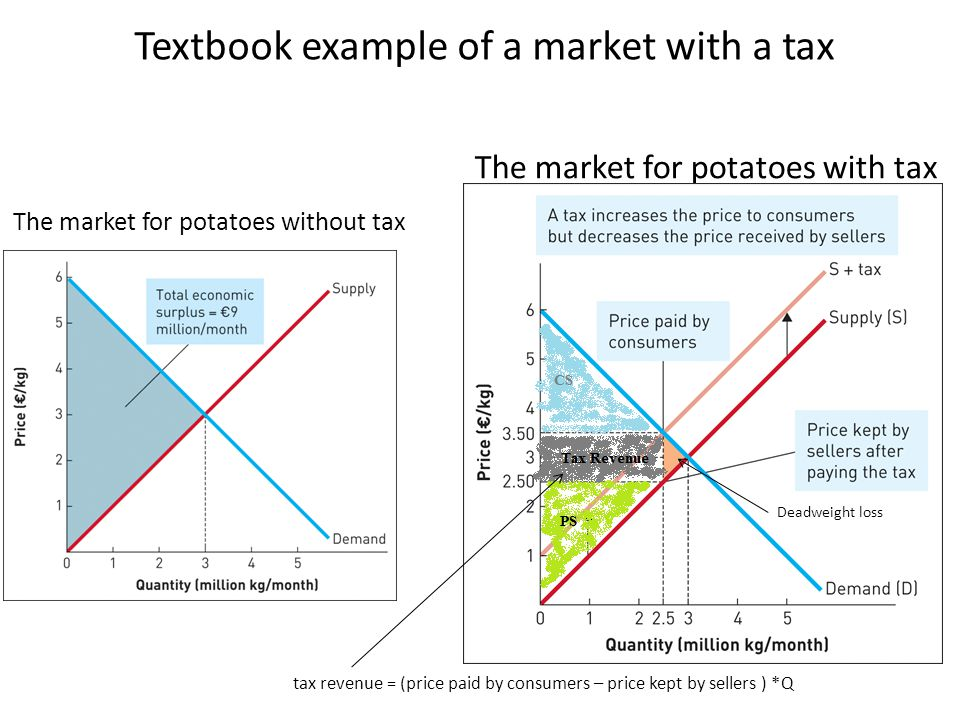 Textbook example of a market with a tax