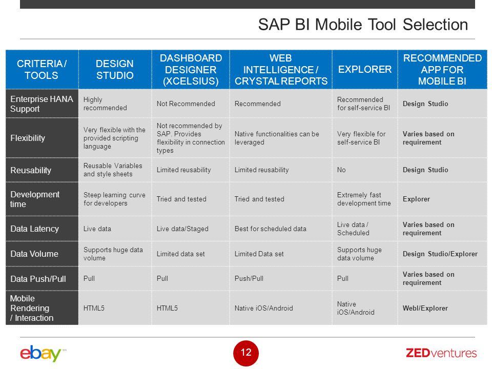 SAP BI Mobile Tool Selection