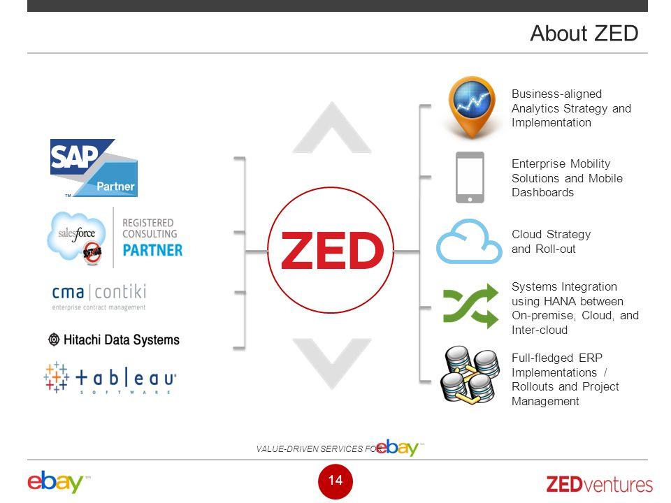 About ZED Business-aligned Analytics Strategy and Implementation