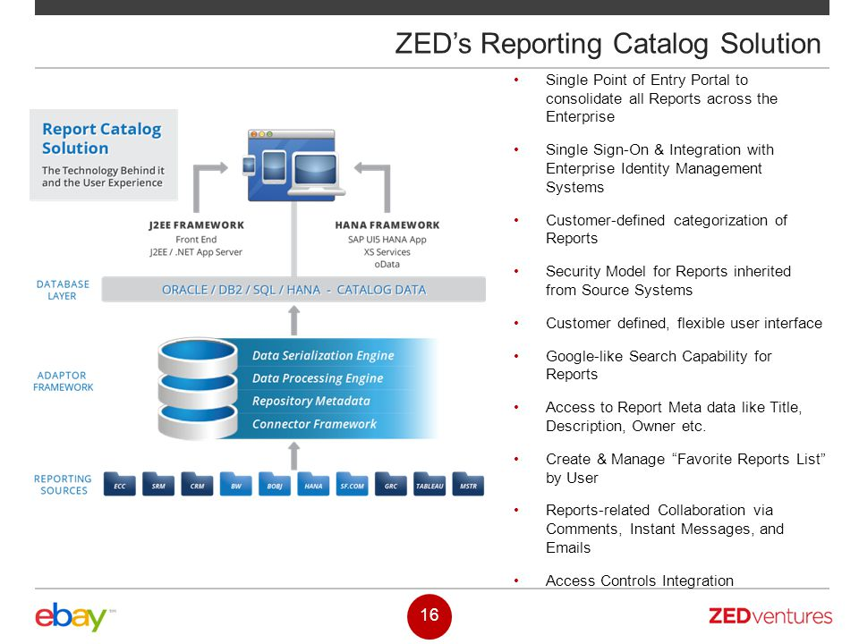 ZED's Reporting Catalog Solution