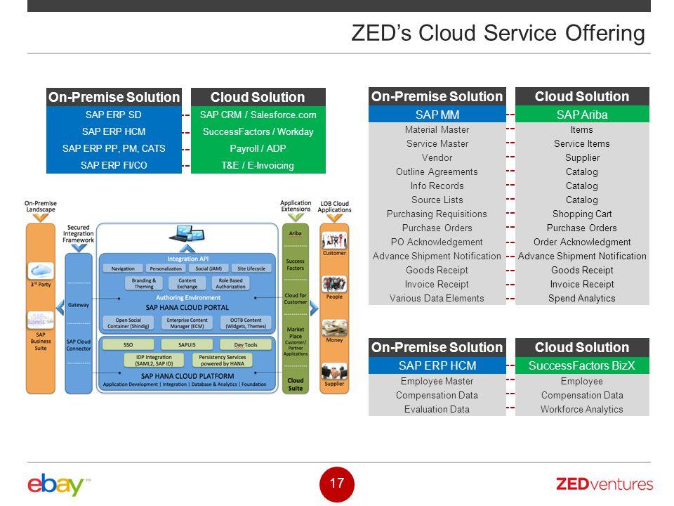 ZED's Cloud Service Offering