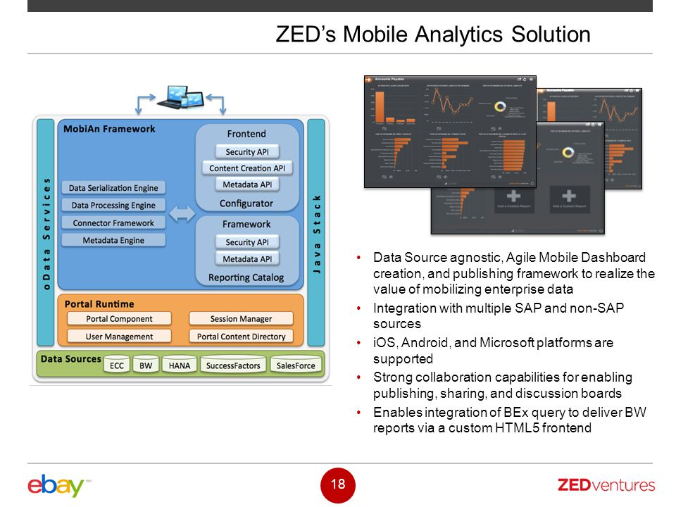 ZED's Mobile Analytics Solution
