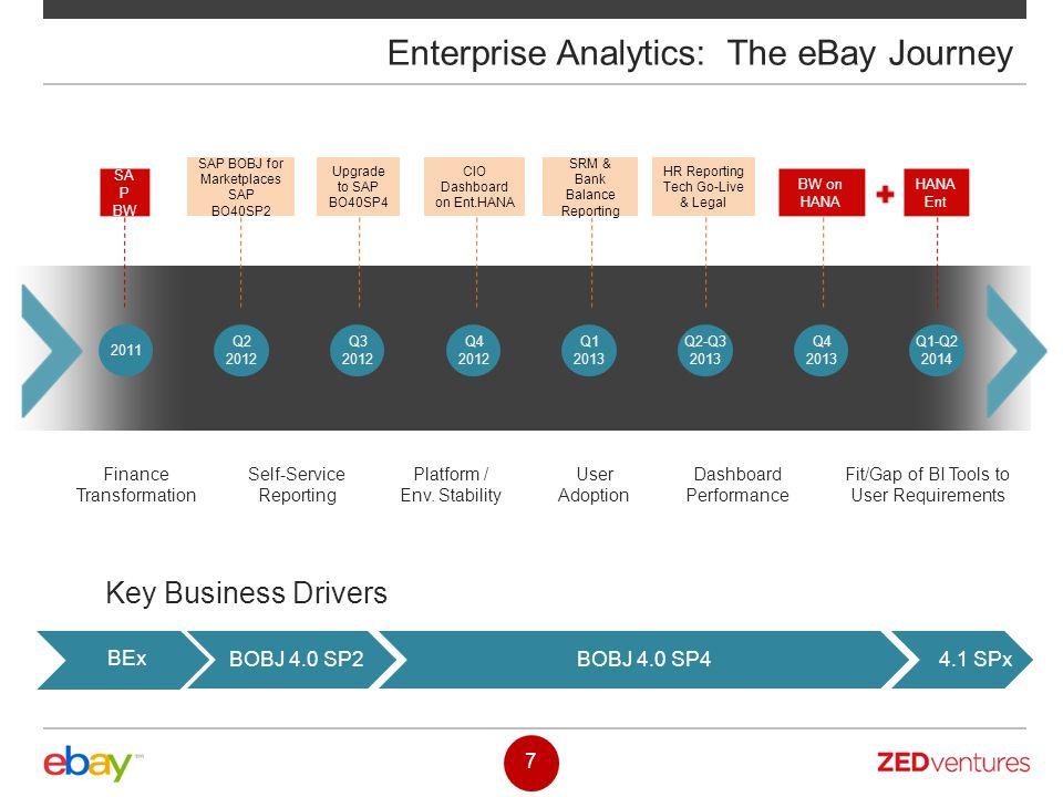Enterprise Analytics: The eBay Journey