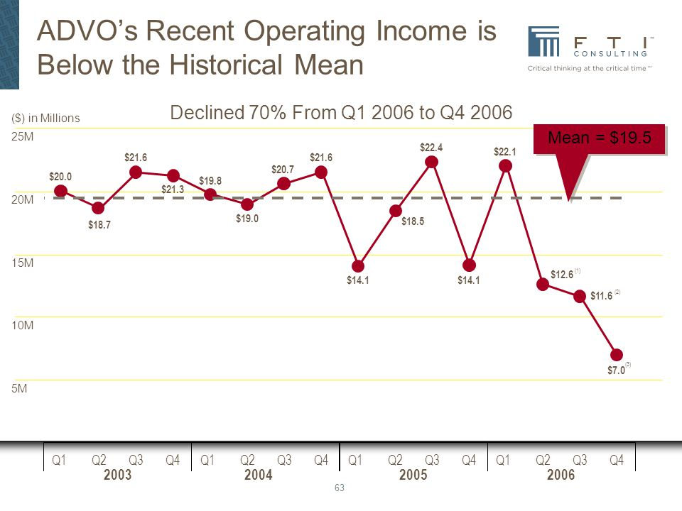 ADVO's Recent Operating Income is Below the Historical Mean
