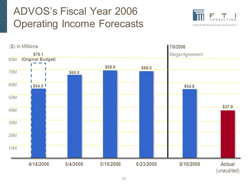 ADVOS's Fiscal Year 2006 Operating Income Forecasts