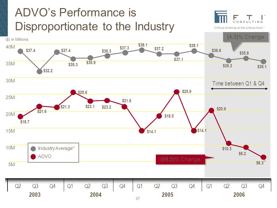 ADVO's Performance is Disproportionate to the Industry