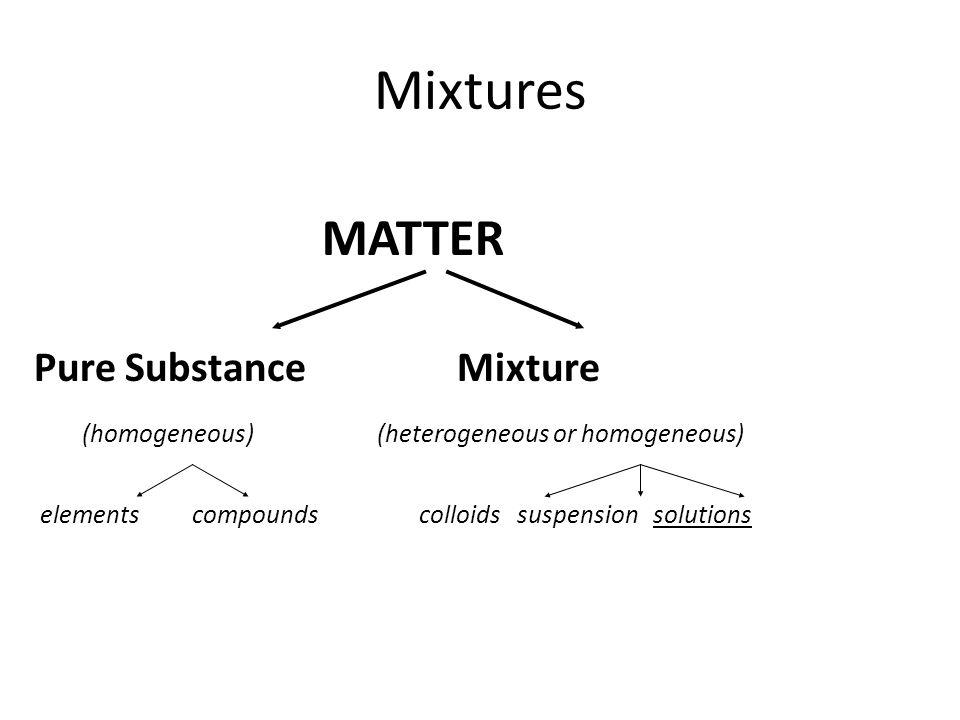 Mixtures MATTER Pure Substance Mixture