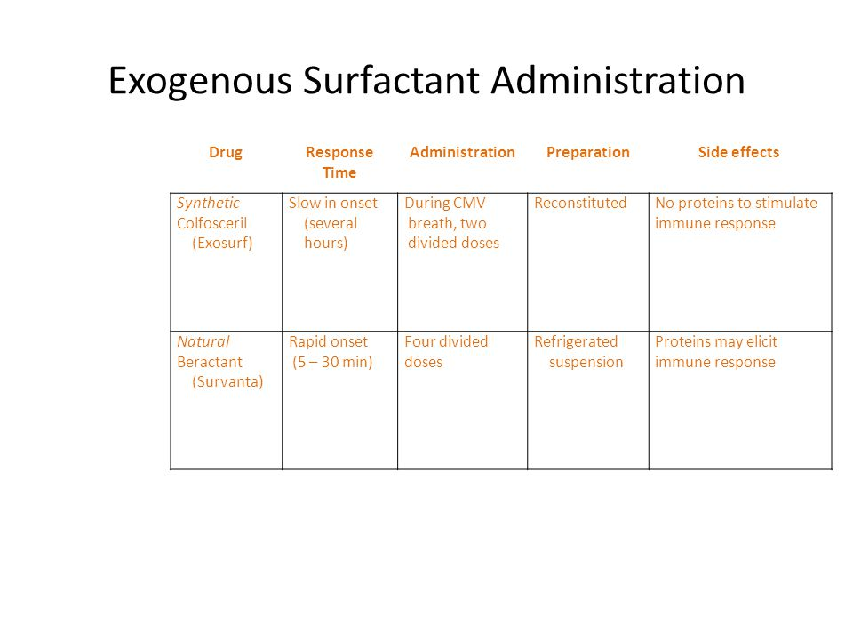 Exogenous Surfactant Administration