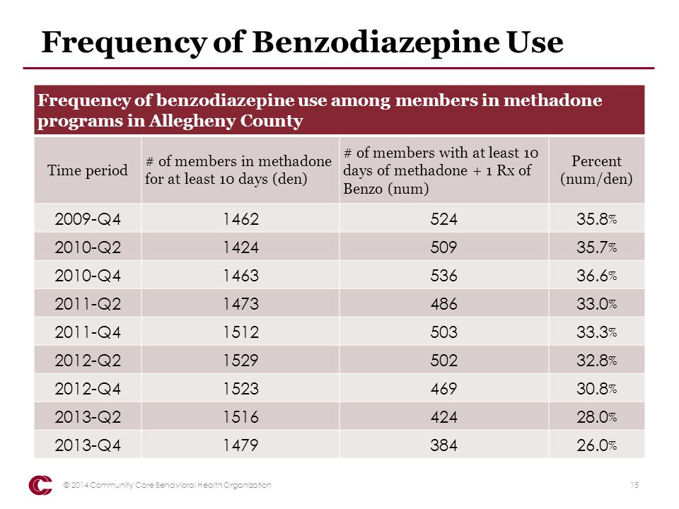 Frequency of Benzodiazepine Use