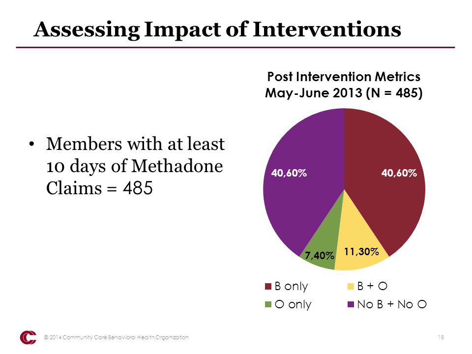 Assessing Impact of Interventions