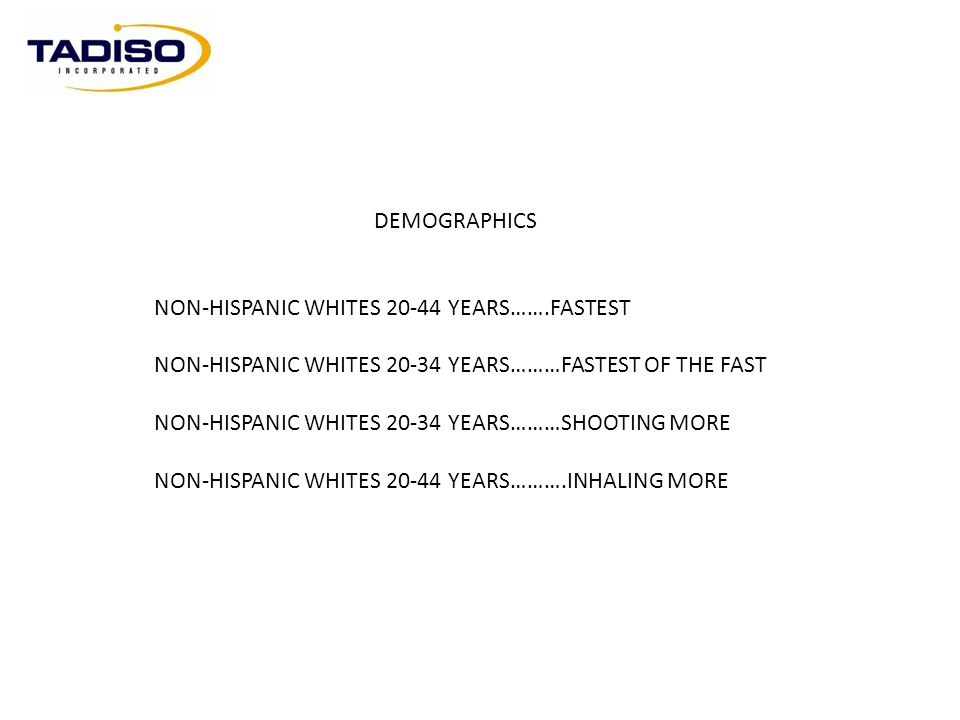 DEMOGRAPHICS NON-HISPANIC WHITES 20-44 YEARS…….FASTEST. NON-HISPANIC WHITES 20-34 YEARS………FASTEST OF THE FAST.