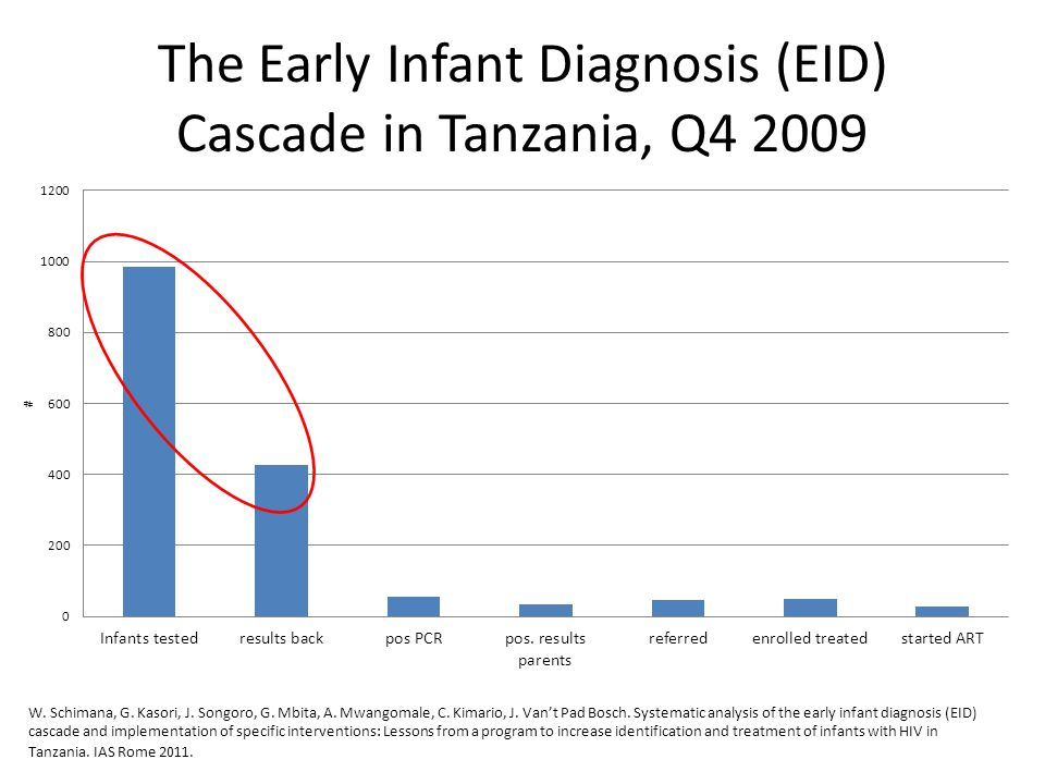 The Early Infant Diagnosis (EID) Cascade in Tanzania, Q4 2009