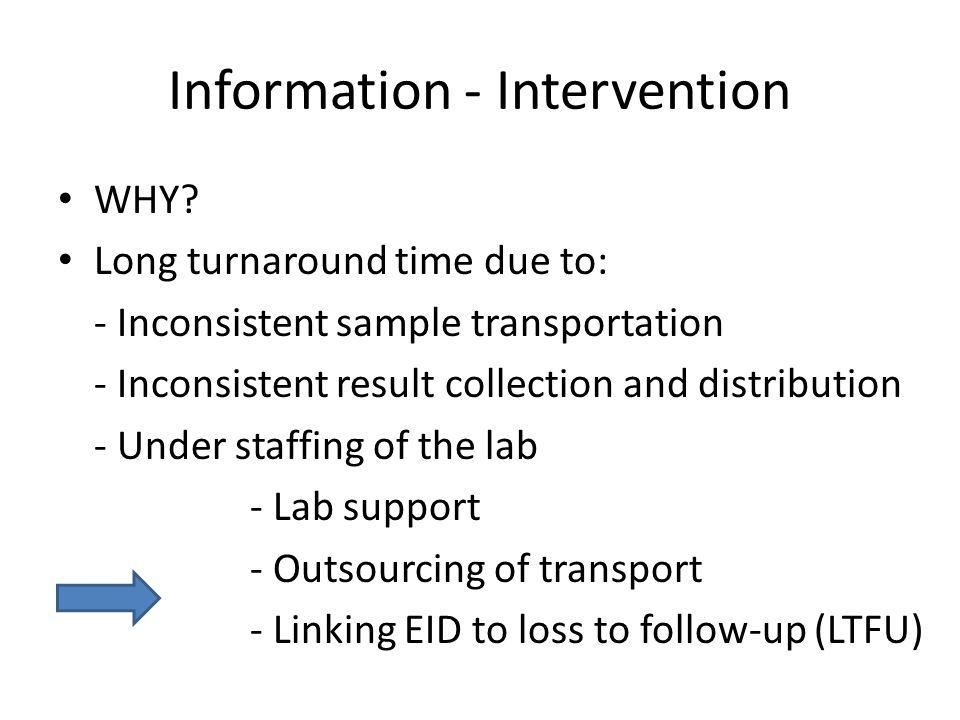 Information - Intervention