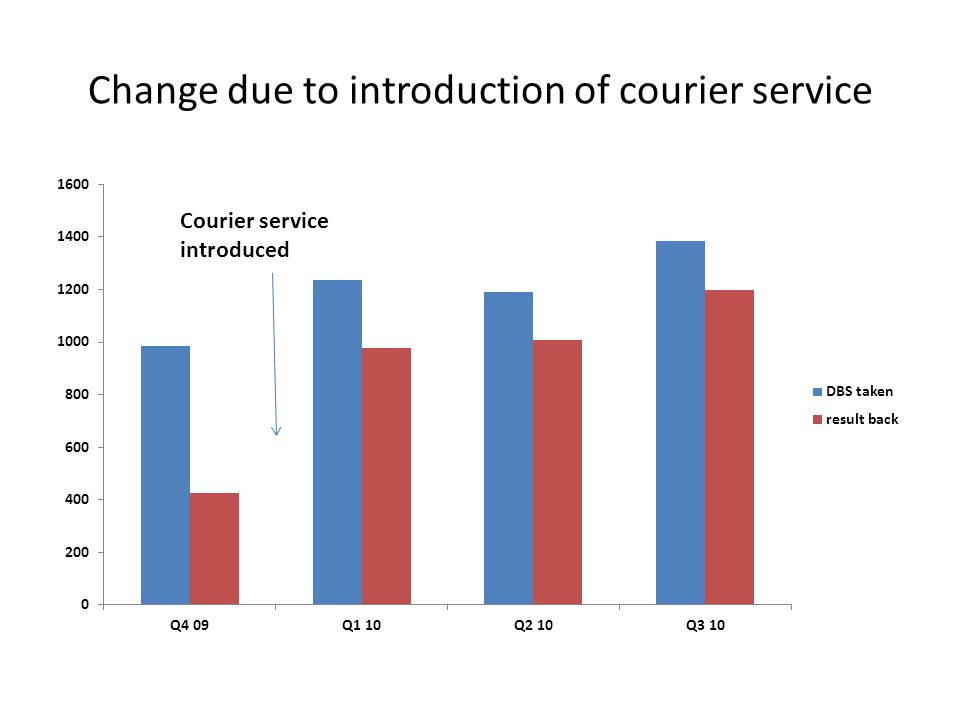 Change due to introduction of courier service