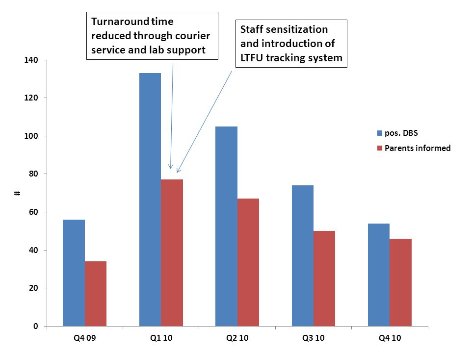 Turnaround time reduced through courier service and lab support