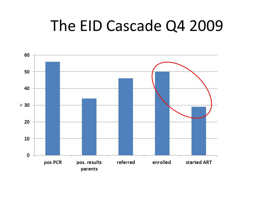 The EID Cascade Q4 2009