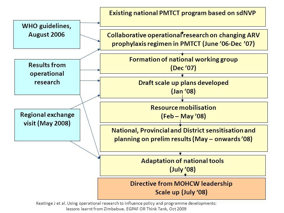 Existing national PMTCT program based on sdNVP