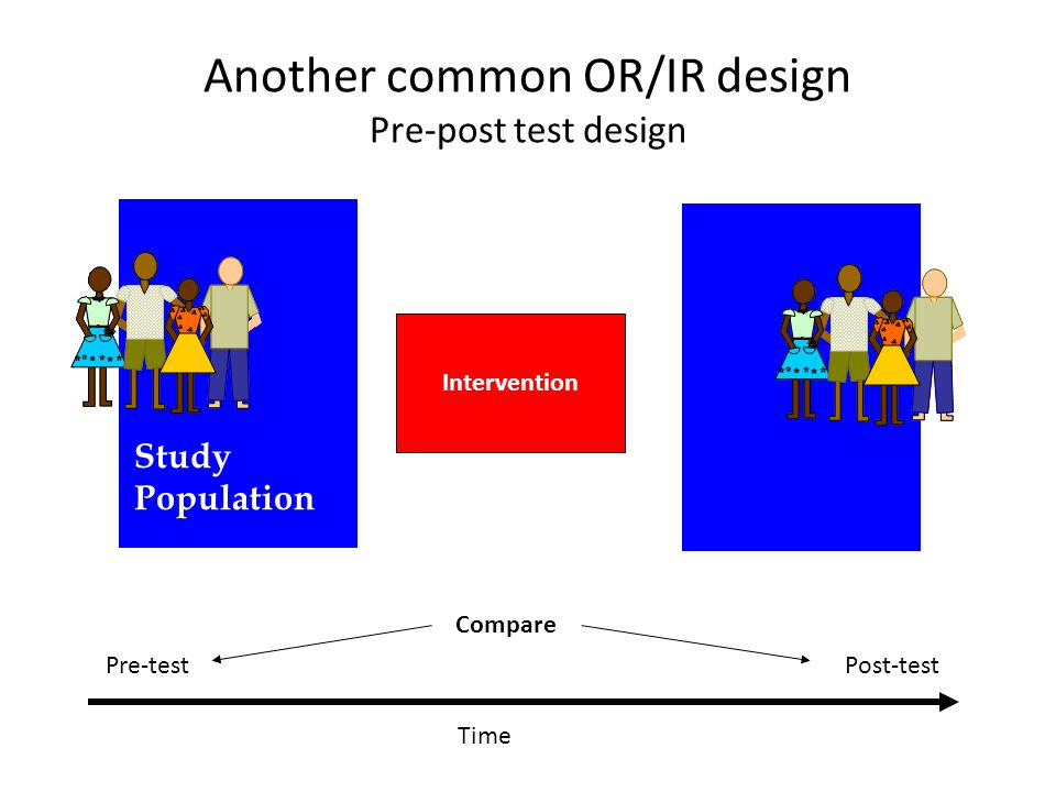 Another common OR/IR design Pre-post test design