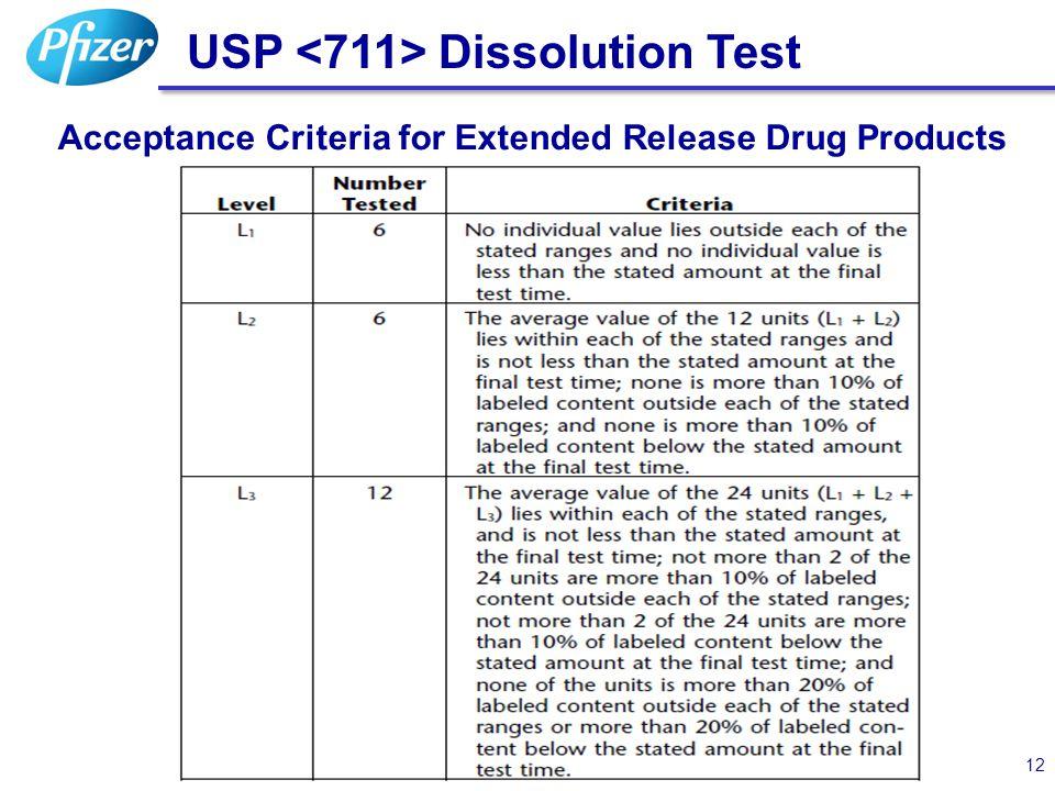USP <711> Dissolution Test