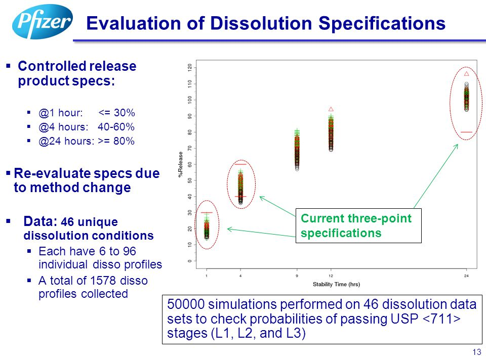 Evaluation of Dissolution Specifications