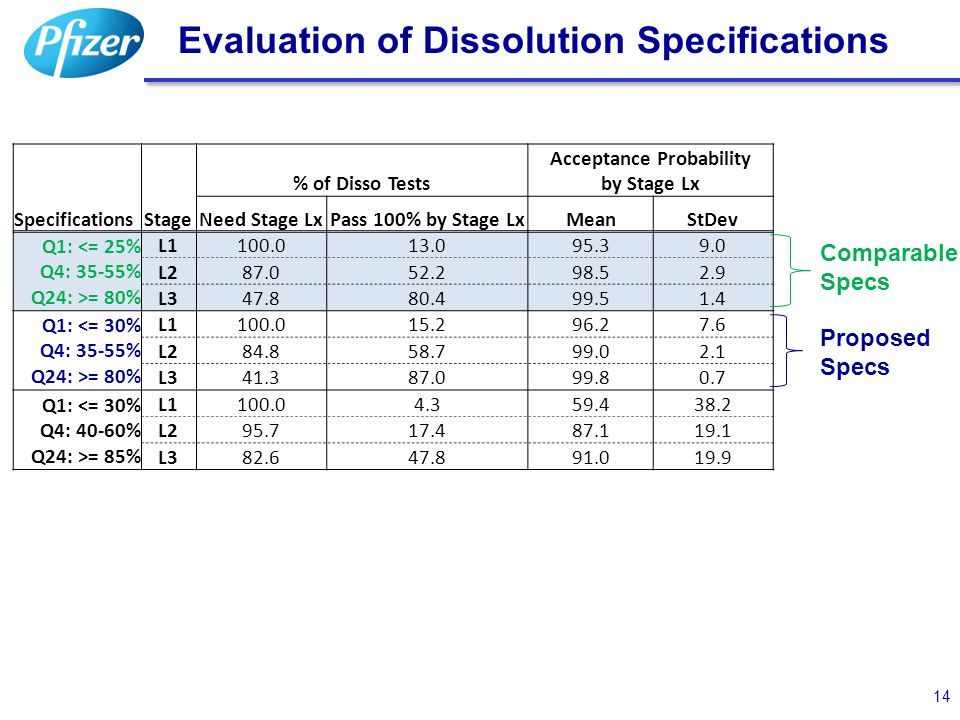Acceptance Probability