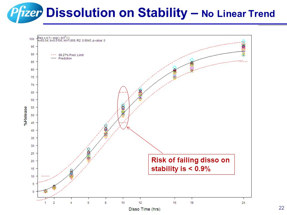 Dissolution on Stability – No Linear Trend