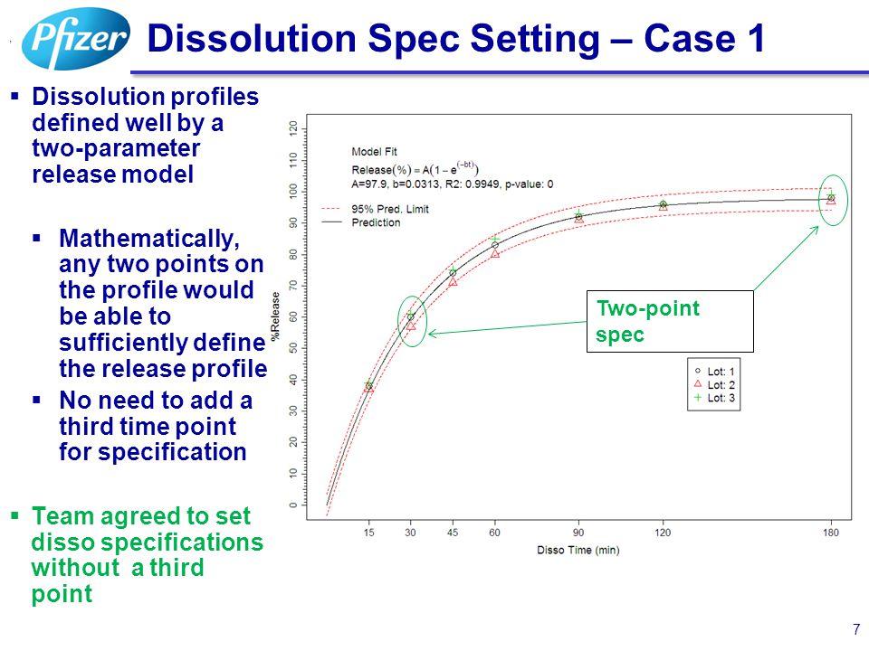 Dissolution Spec Setting – Case 1