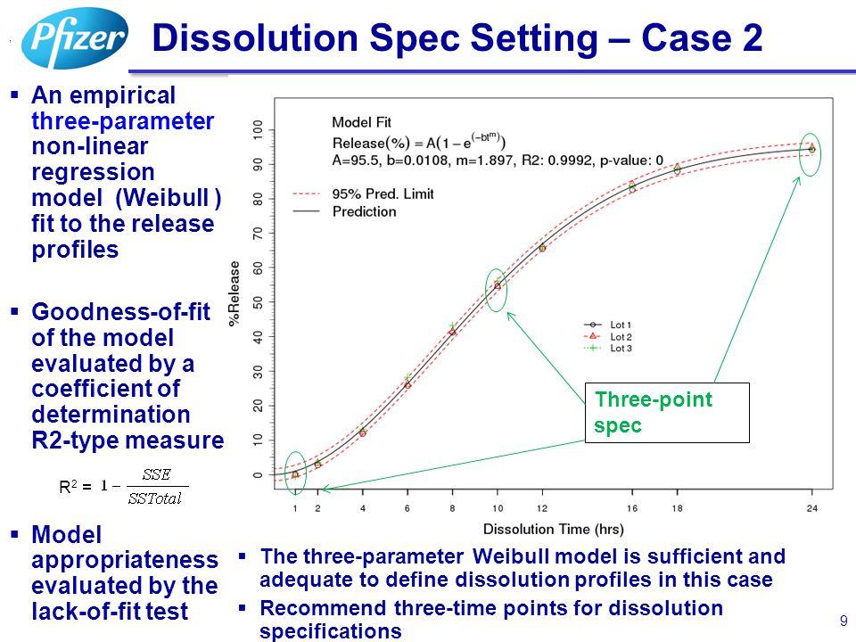 Dissolution Spec Setting – Case 2