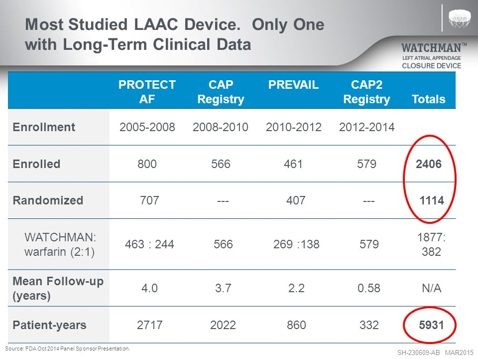 Most Studied LAAC Device. Only One with Long-Term Clinical Data
