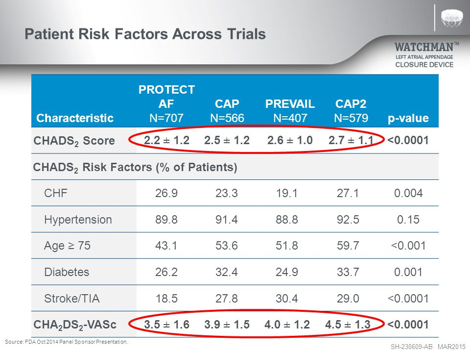 Patient Risk Factors Across Trials
